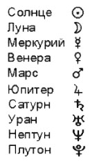 Символы планет